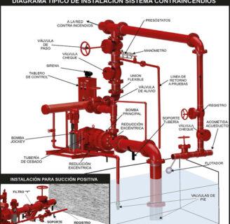 Sistemas de protección contra incendios División 20